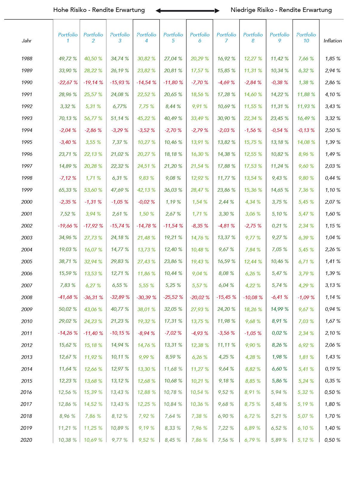 Renditen und Gewinne GZ Invest nach Kosten